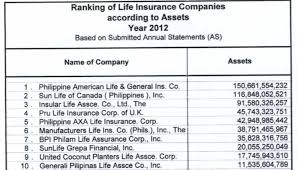 although i represent a great insurance company i dare say all life insurance companies are very much the same they are all le
