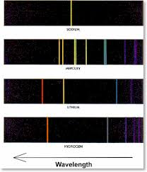 Emission Spectrum What Is An Emission Spectrum Example