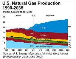 Ohio Natural Gas Prices Chart Natural Gas Drilling Operations And Prices