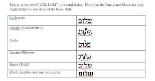 Letter Charts Showing The Hebrew Consonants Vowels And