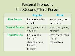 First Second And Third Person Singular And Plural Chart Pronouns Takes The Place Of A Noun And Makes The Sentence