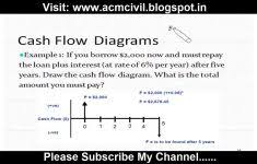 Excel Cash Flow Diagram Forecasts Blue Sky Contracting Civil Pro Cashflow C Agroclasi