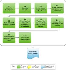 2 Feasibility Study Diagram