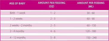 Baby Ounces Chart Breastfeeding Ounces Per Feeding Chart Google Search