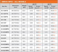 Servo Chart 40 Prototypic Savox Servo Chart