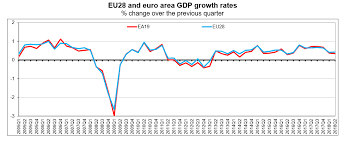 Eurozone Q2 2018 Gdp Up By 0 3 And European Union Q2 2018