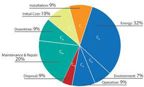 Tco Chart Pro Services Itt Pro Services