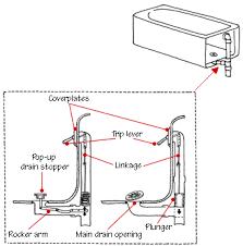 typical tub drain plumbing diagram wiring diagrams best bathroom drain plumbing diagram wiring diagrams best basement bathroom rough in diagram how a bathtub works