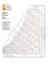 Fillable Online Psychrometric Chart Psychrometric Chart