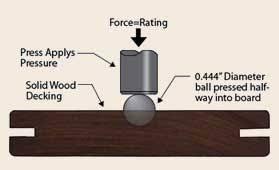 Wood Softness Chart Wood Hardness Janka Chart
