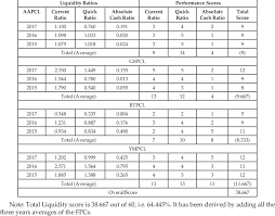 Score Profit And Loss Template Liquidity Ratios Of The Farmer Producer Companies And