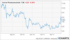 Ino Stock Chart Analysts Boost Price Targets On Inovio Pharmaceuticals Inc