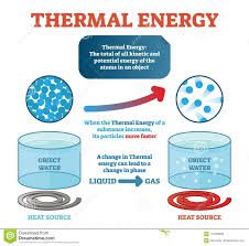 Thermal Energy Physics Definition Example With Water And Kinetic