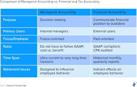 Standard Chart Of Accounts For Small Business 7 Steps To Structure A World Class Chart Of Accounts Toptal