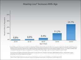 Hearing Chart Hearing Loss Increases With Age Nidcd