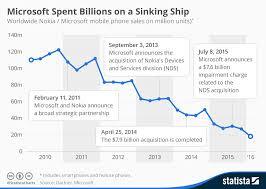 Nokia Sales Chart Chart Microsoft Spent Billions On A Sinking Ship Statista