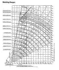 Crawler Crane Load Chart Bedowntowndaytona Com