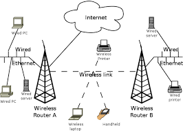 wireless home network