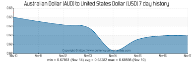 Aud To Usd Convert Australian Dollar To United States