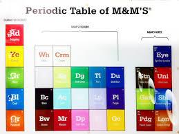 9 Periodic Table Parodies | Mental Floss