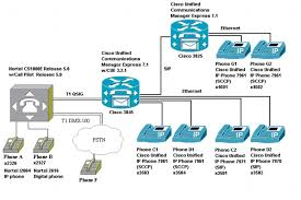 Nortel Cs1000e Release 5 0 Using T1 Qsig To Cisco Unified