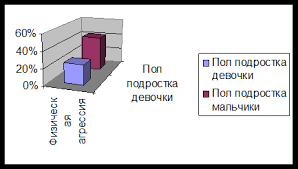 Дипломная работа Гендерные особенности проявлений агрессивности  Рисунок 2 5 Уровень физической агрессии у подростков