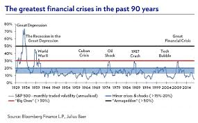 5 Lessons To Spot The Next Financial Crisis