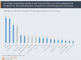 where to a job doing internet of things iot work today nontech companies looking for iot talent
