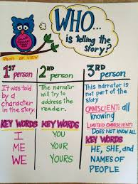 Common Core Anchor Charts Prepositional Phrases Anchor Chart Point Of View Third Grade