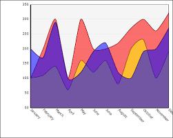 Chartingcontrol Net Net Chart Charting Component Asp