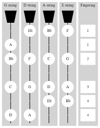 B Flat Violin Finger Chart B Flat Major Scale In The First Position Violinwiki