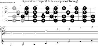 Ukulele Scales Chart Pdf Www Bedowntowndaytona Com