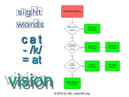 Dyslexia Phonics Chart Dyslexia