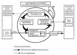 iso В области управления качеством продукции наиболее известными  Модель системы управления качеством основанной на процессном подходе изображена на рисунке 1