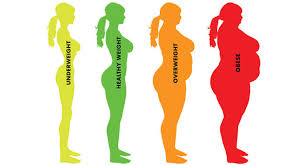 Why Weight Loss Surgery – Precision Surgery Center of Dallas