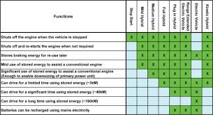 Electric Vehicle Comparison Chart Hybrid Electric Vehicle An Overview Sciencedirect Topics