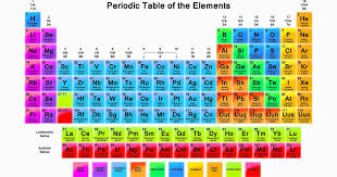 Janith Bandara: Periodic table