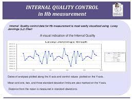 Levy Jenning Chart Haemoglobin Quality Control By Maintaining Levey Jennings Chart