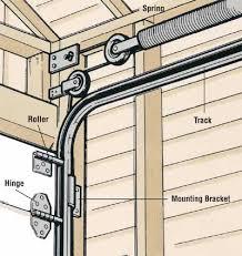 how to fix garage door cableHow to Repair a Garage Door  Overhead garage door Garage doors
