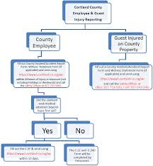 44 Prototypal Accident Incident Reporting Flow Chart
