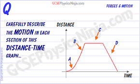15 Describing Motion In A Distance Time Graph