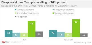 Nfl Chart 2017 Americans Disagree With Trump On Kneeling Football Players