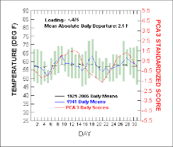 Downtown Los Angeles Daily Temperature Chart For January