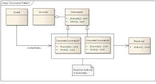 Command Design Pattern Unique Command Design Pattern UrvashiPatil's Blog
