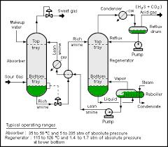 process flow diagram process flow diagram examples edit