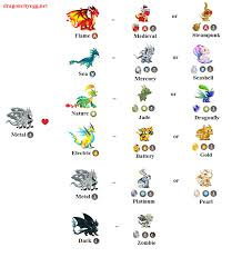 Dragon City Breeding Guide Anime Like Code Geass