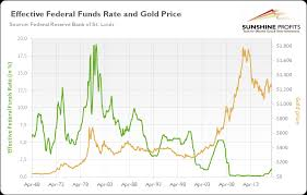 Fed Money Supply Chart Fed And Gold Price Link And Implications Sunshine Profits