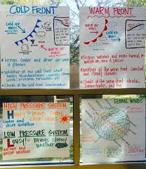 Weather Anchor Chart Weather Anchor Charts Air Pressure Cold Fronts Warm