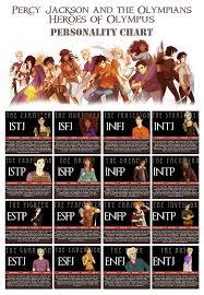 Mlp Mbti Chart Character Characteristics Life As A Villain Aka Who Are My