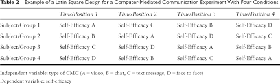 Counterbalance Research Design In Psychology Counterbalancing Sage Research Methods